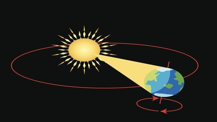 عيد الميلاد مبالغة كيلومترات كم يستغرق دوران الارض حول الشمس Dsvdedommel Com